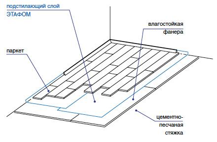 Шумоизоляции крыши для автомобиля материал